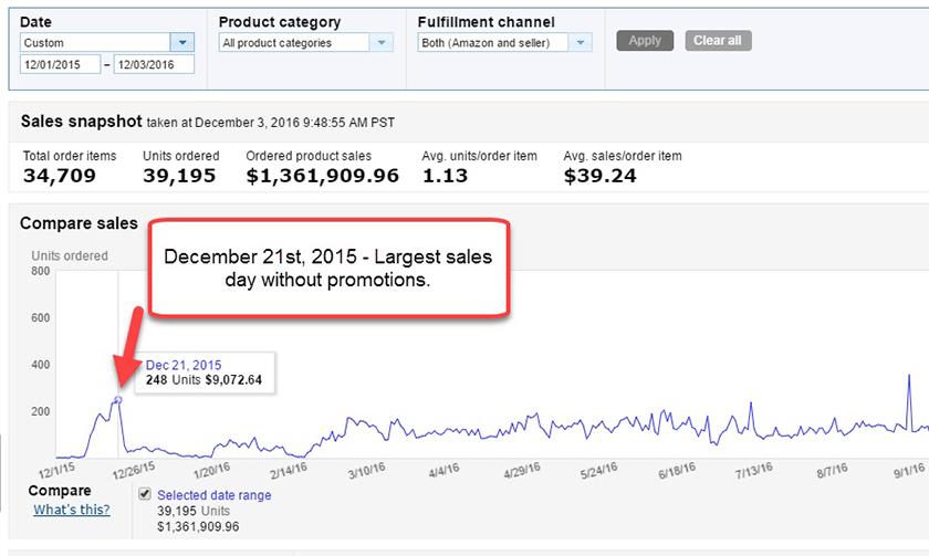 December 21st Sales