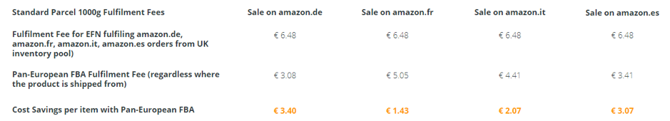 amazon pan-european fba program