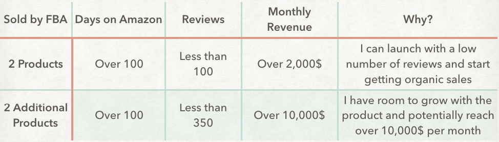 Criteria for sellers doing less than 100k per month