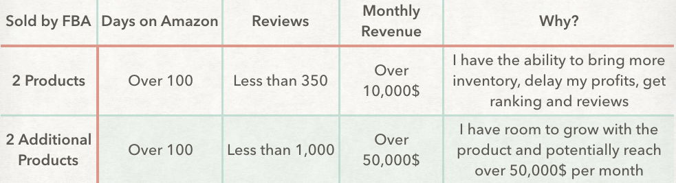 Criteria for sellers doing more than 100k per month