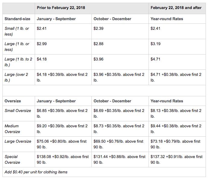 Amazon FBA pricing