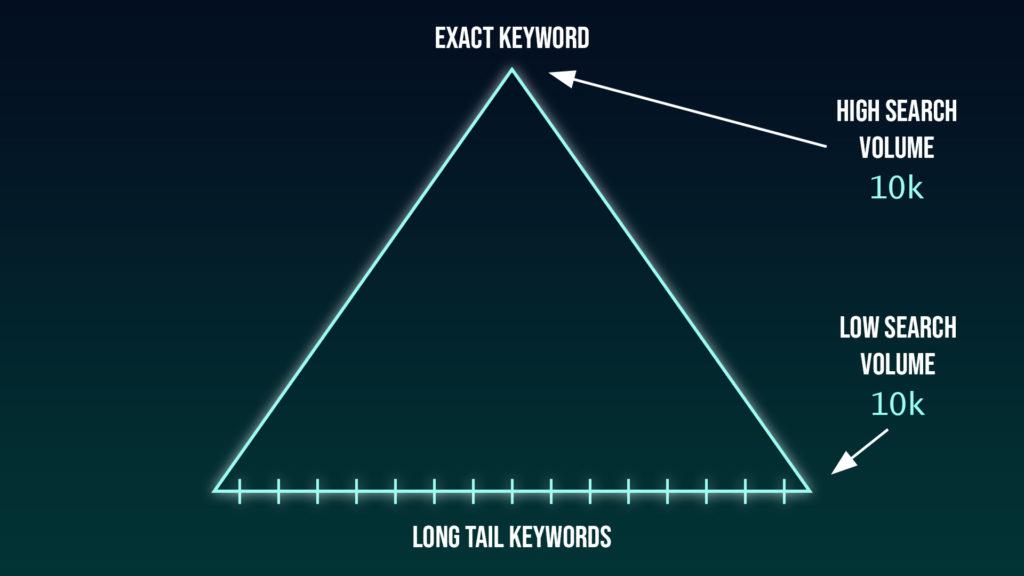 Exact keywords vs long-tail keywords