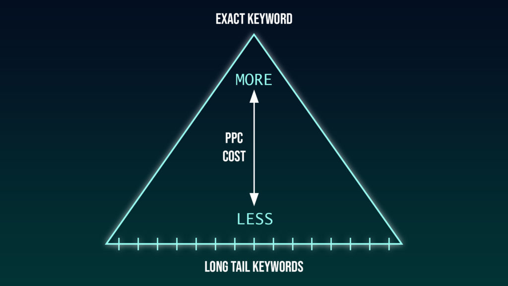 amazon PPC cost for keywords
