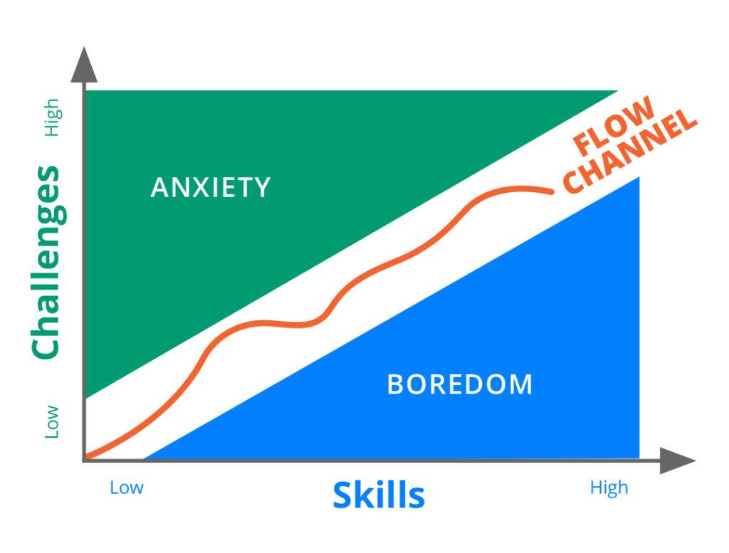 Chart based on
