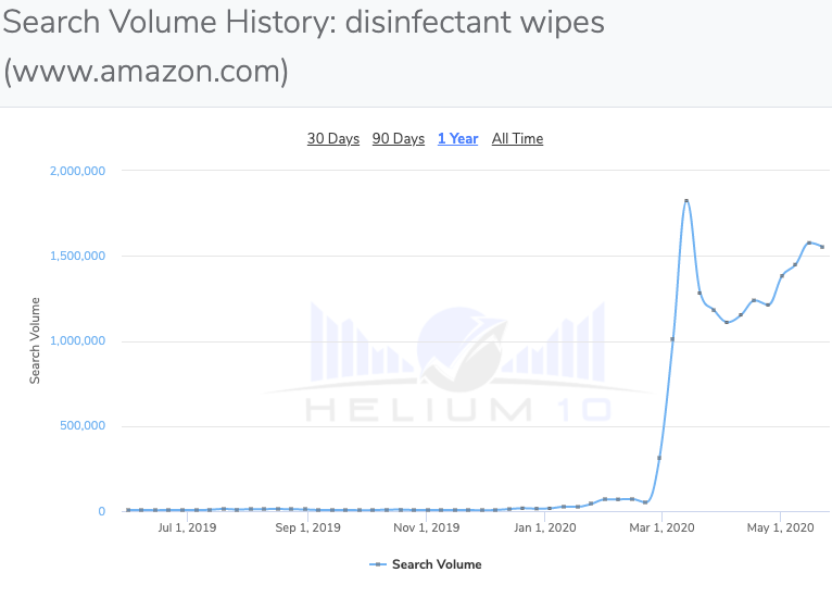 amazon keywords search volume