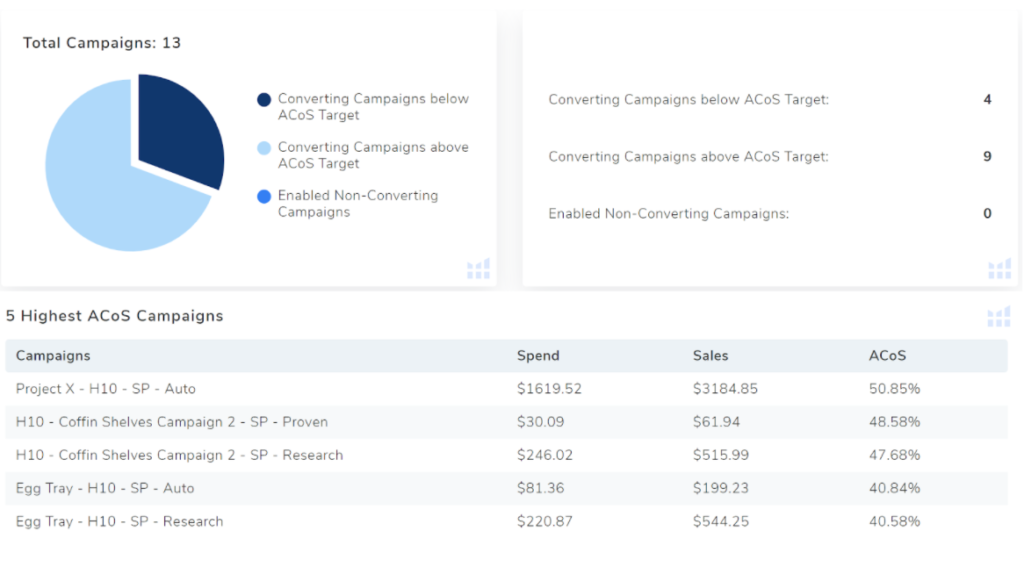 Amazon ppc audit page shows campaigns hitting your target