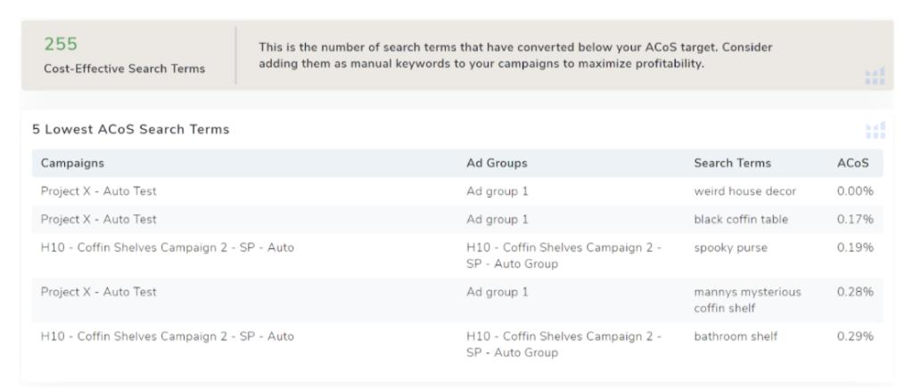 amazon ACoS campaigns