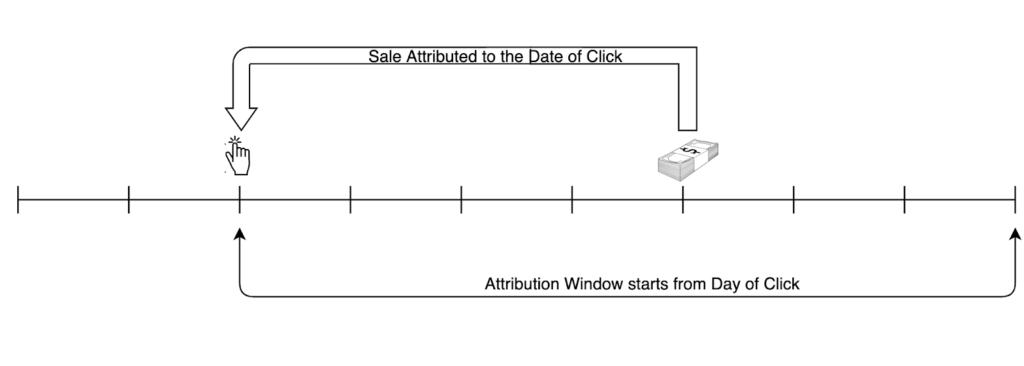 Sale attribution
