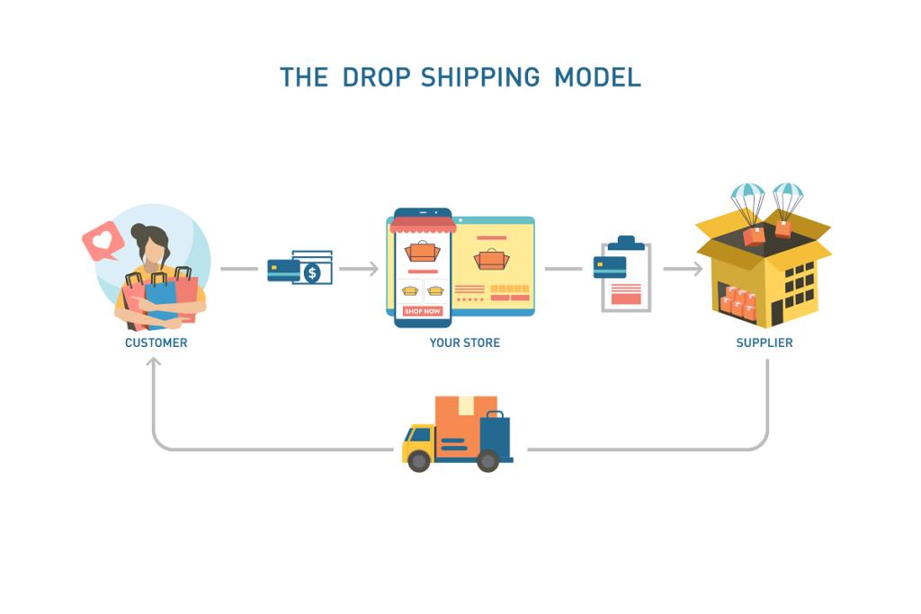 amazon drop shipping model