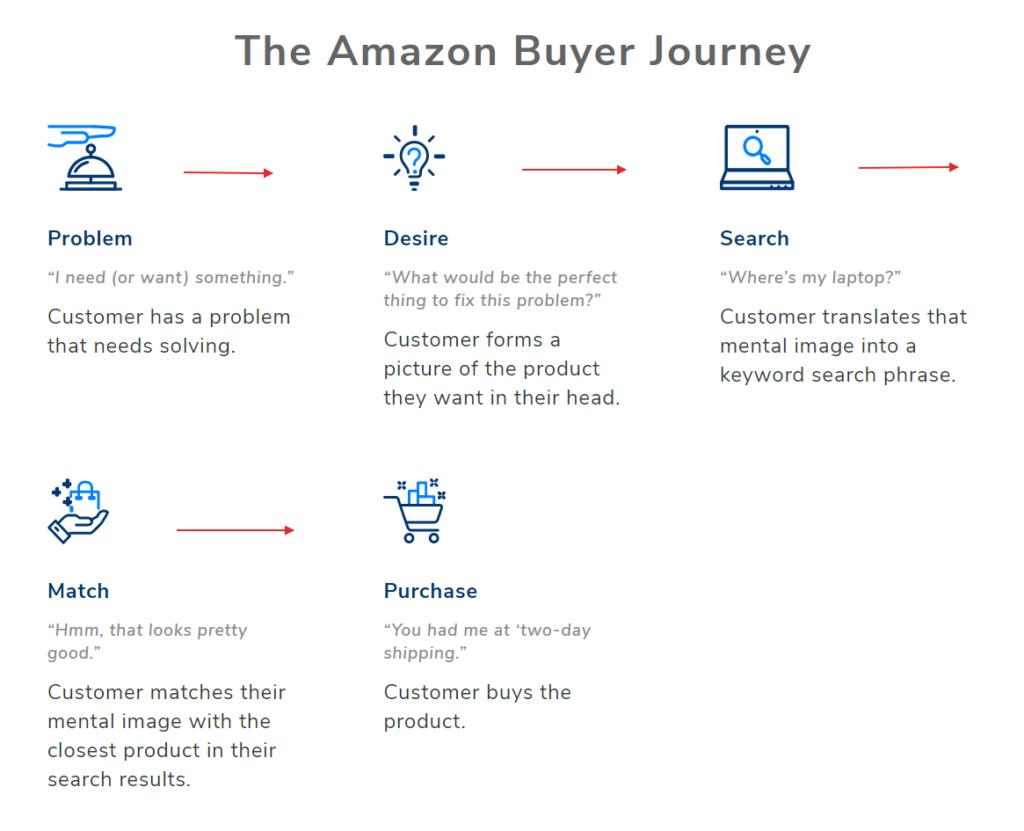 amazon buyer journey