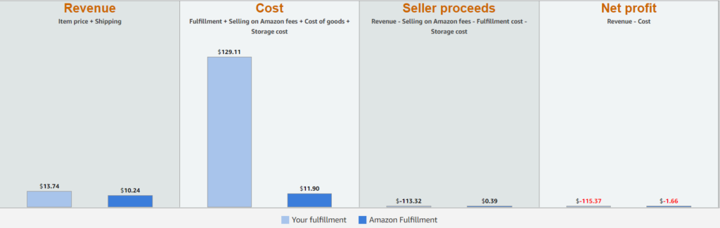 fulfilment method vs. Amazon FBA.