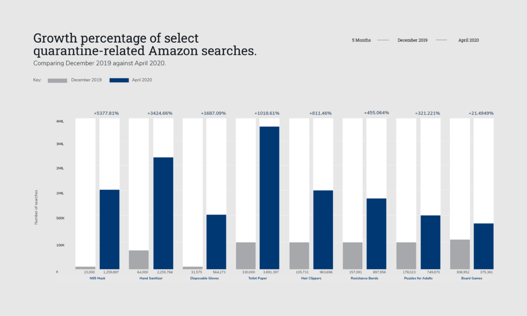 growth of amazon searches