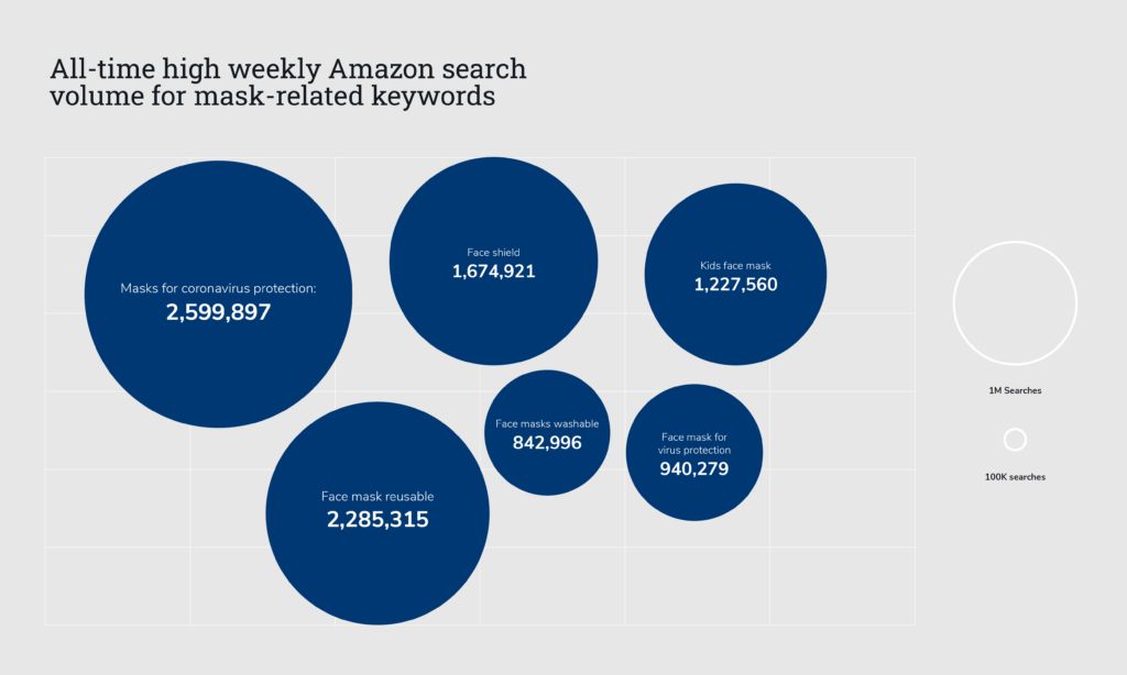 amazon search volume for mask related keywords