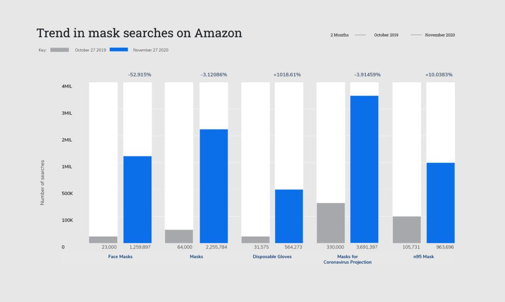 amazon searches trends