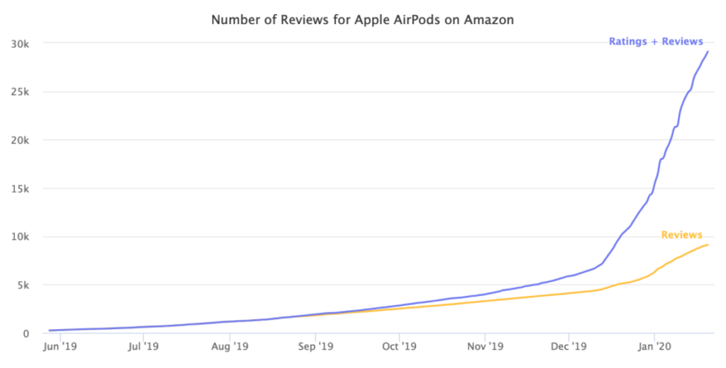 amazon ratings and reviews