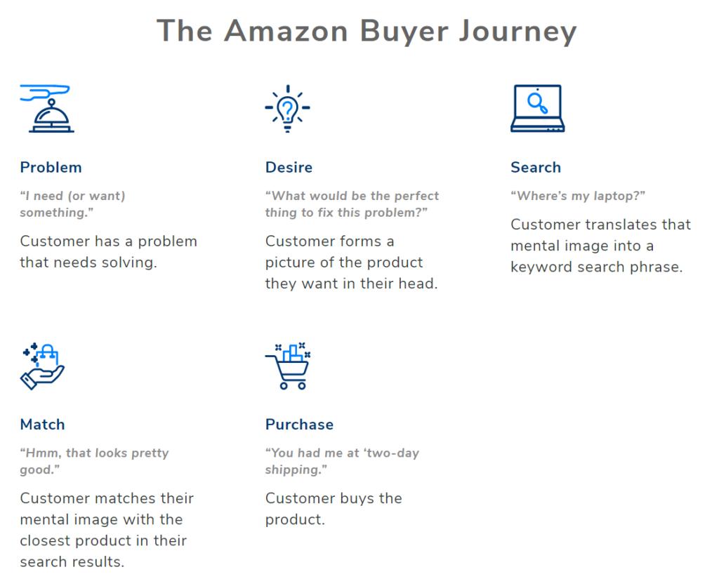 Amazon buyer's journey