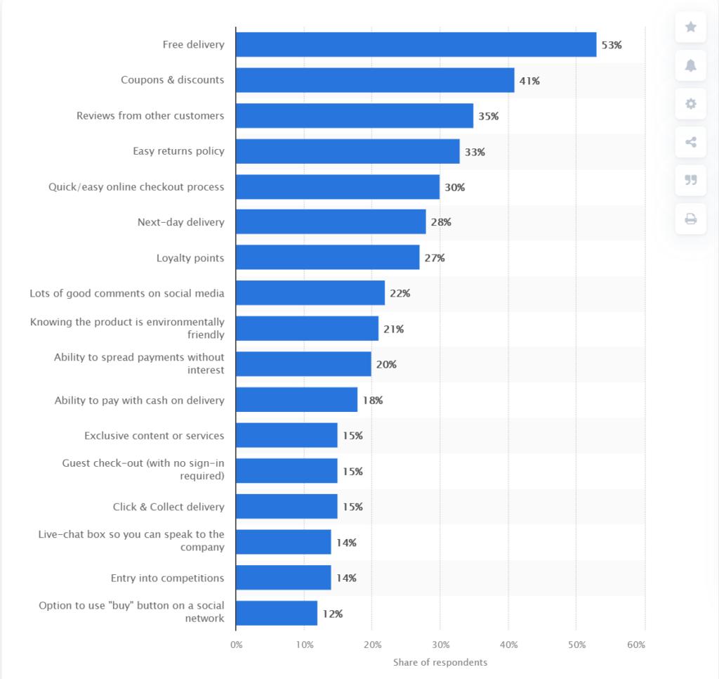 reasons for choosing amazon and ebay