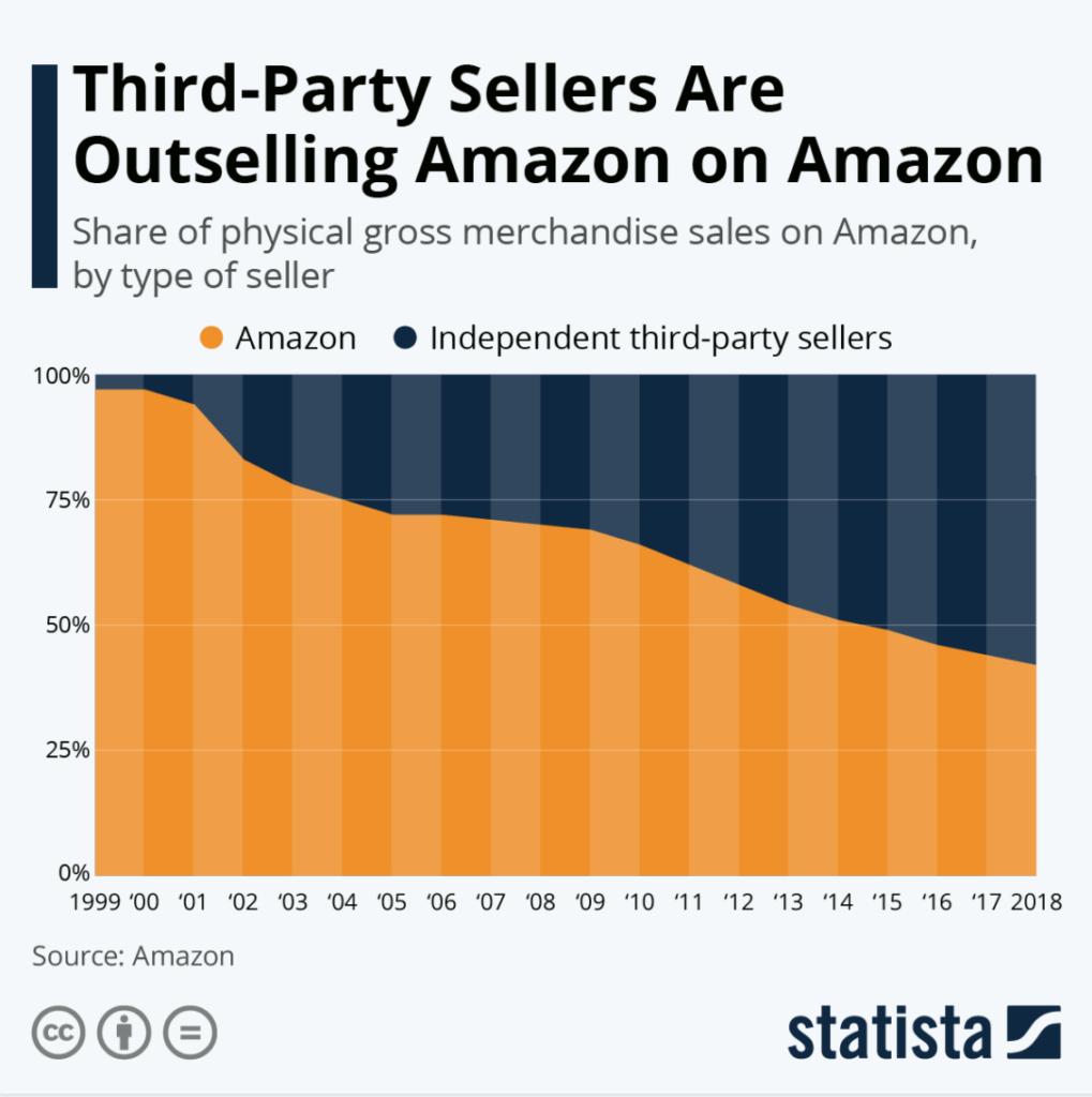 competitiveness - Amazon vs Ebay