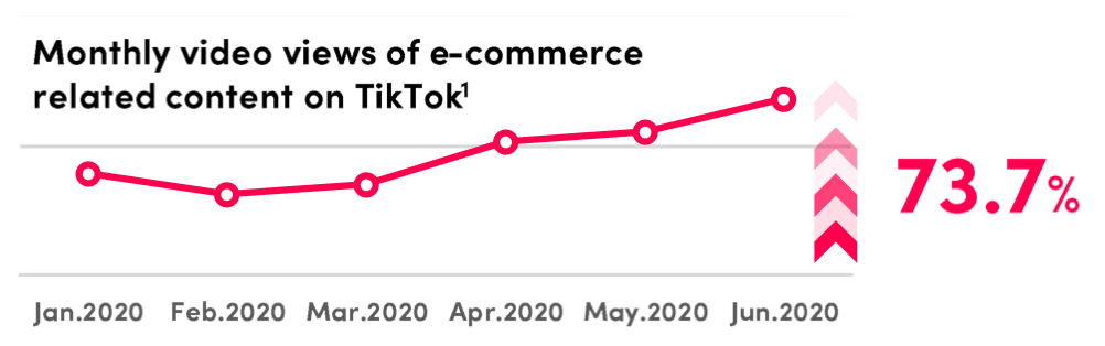monthly ecommerce video views on tiktok
